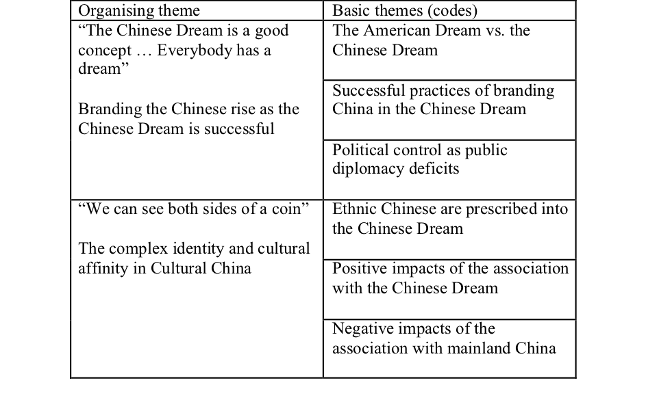 Thematic analysis of focus group interviews about the perception of and responses to the Chinese Dream branding campaigns