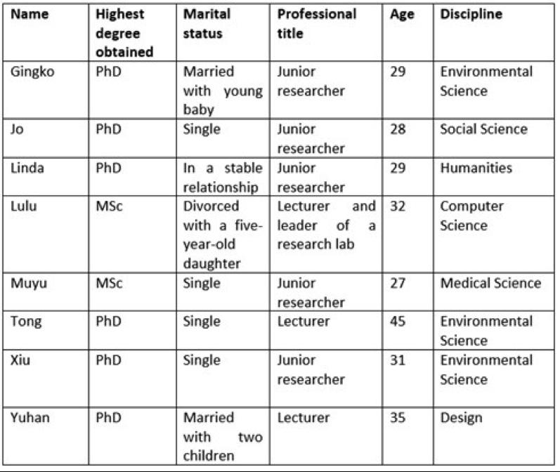 List of female academics