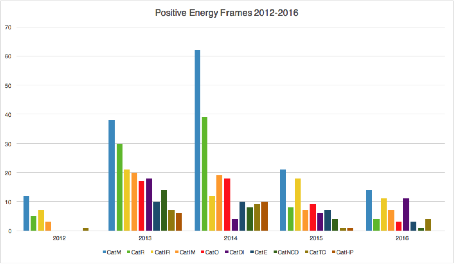 Positive Energy Frames 2012 - 2016